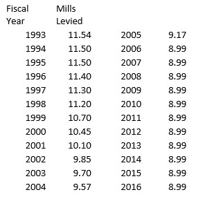 Historical Millage Rate