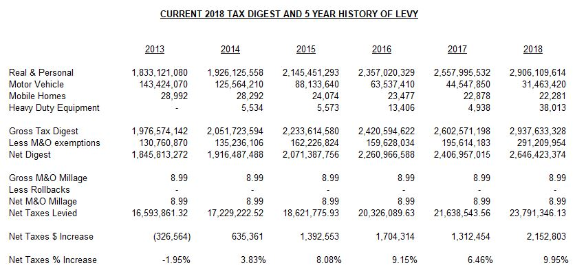 5 Year History of Tax Digest, from 2013 to 2018