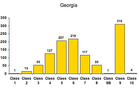 ISO GA Bar Graph