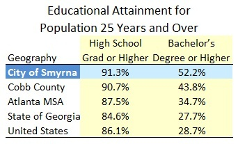 Educational Attainment in Smyrna