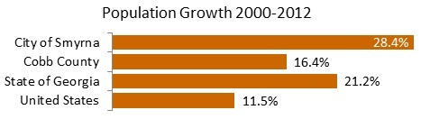 Smyrna City Population Growth 2000-2012