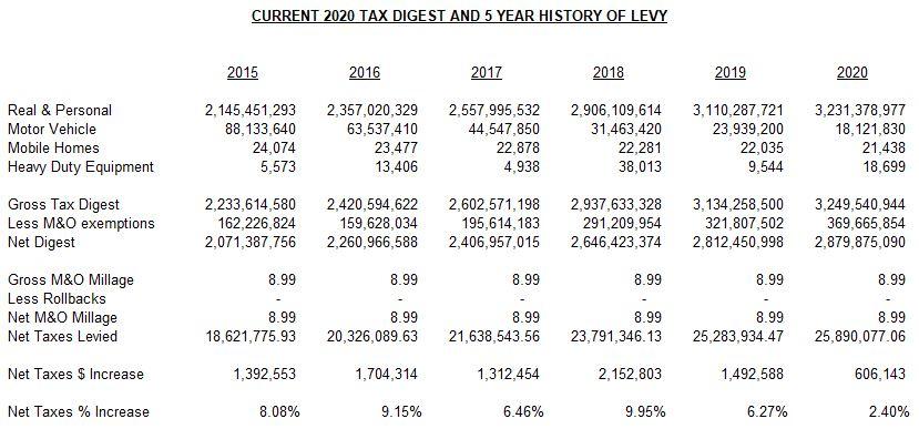 5 Yr Tax Digest 2020
